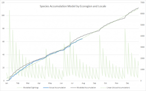 Species Accumulation Model by ecozone and Locale